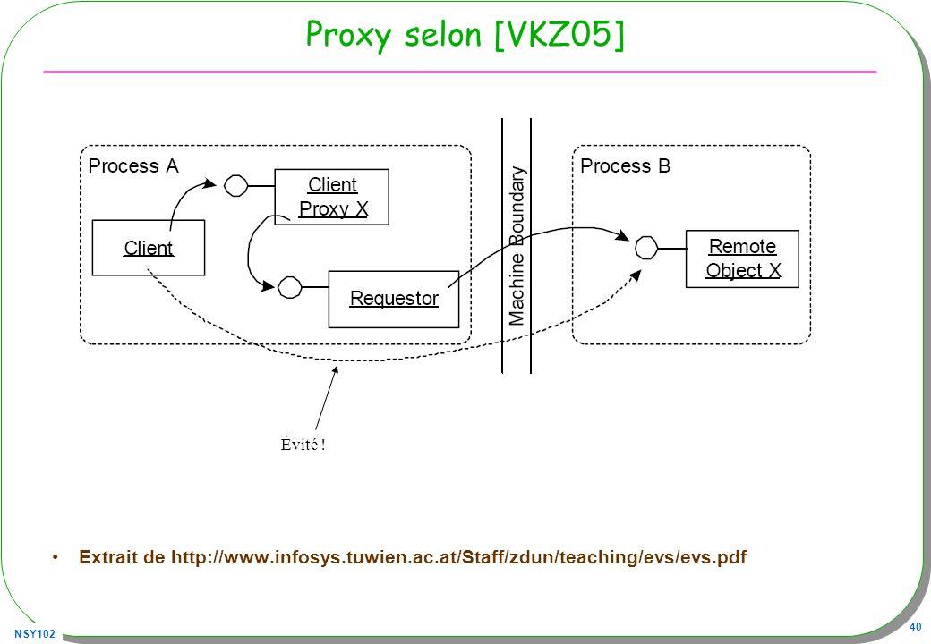 Proxy selon [VKZ05] Évité .